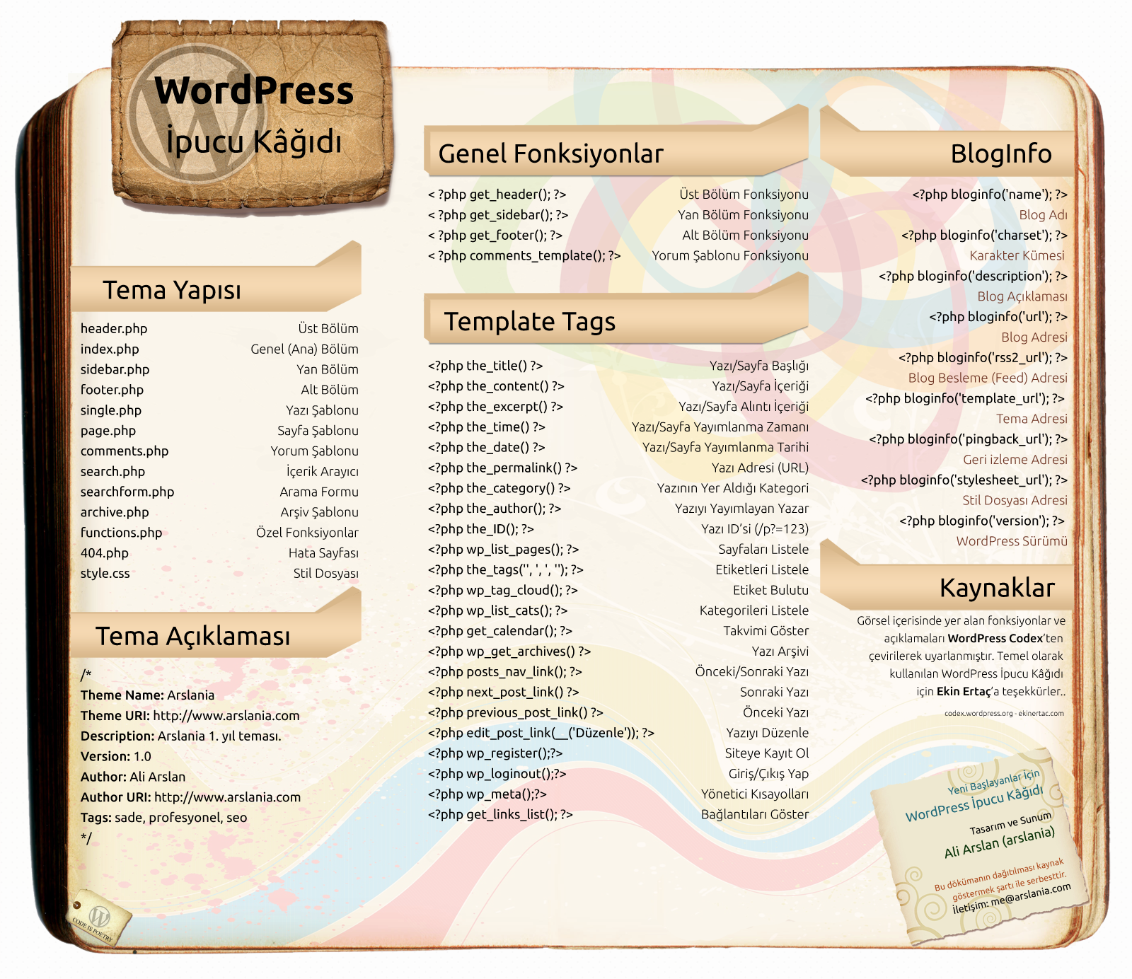 WordPress İpucu Kağıdı, Help Sheet, Cheat Sheet